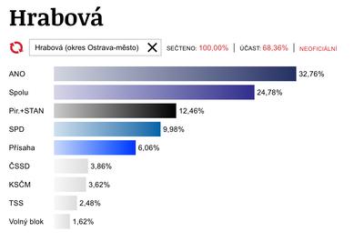Výsledky voleb do PSP ČR v Hrabové